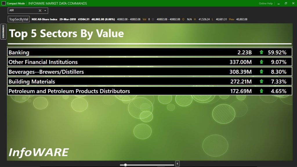 Sectors by value